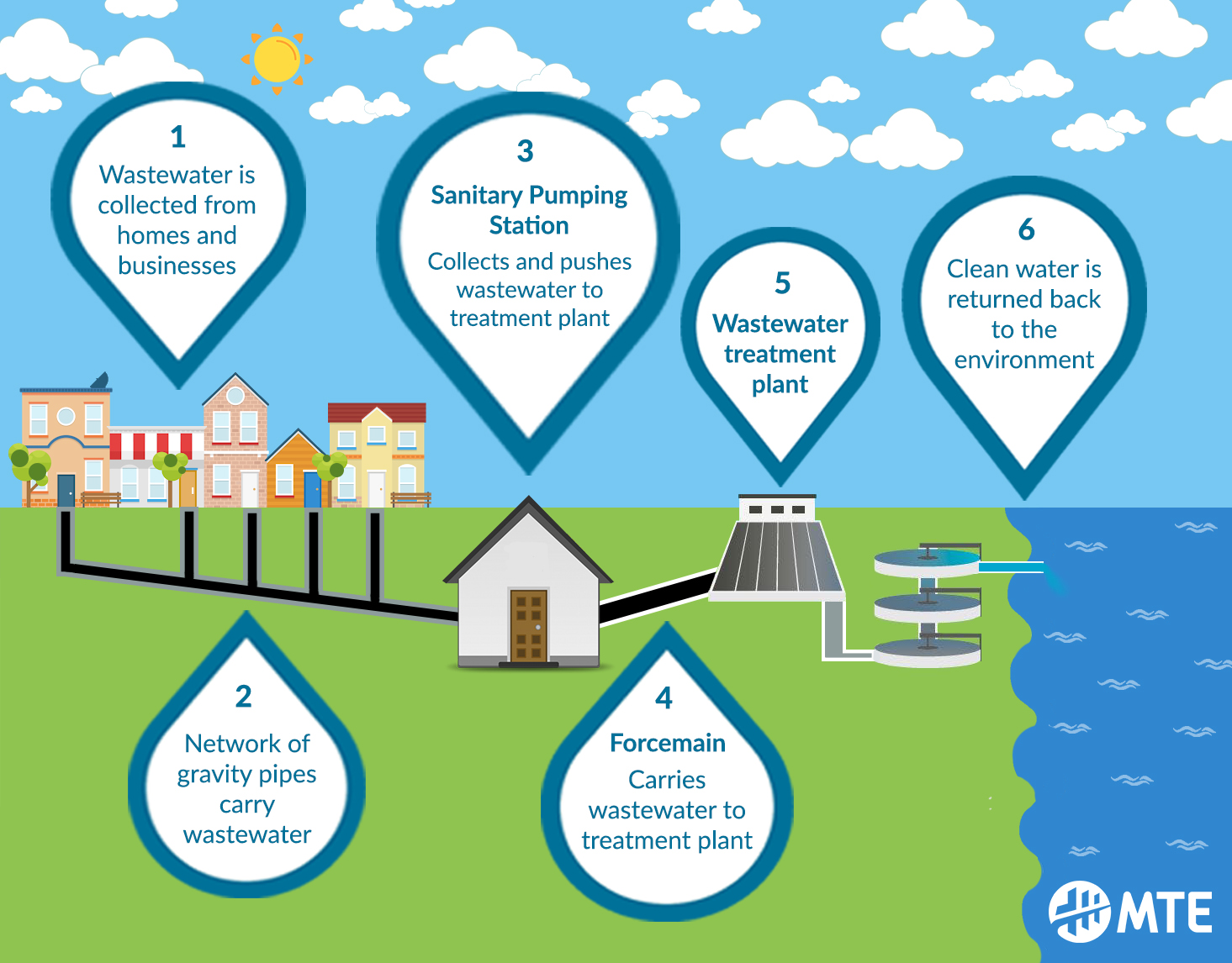 Infographic of a sanitary pumping station